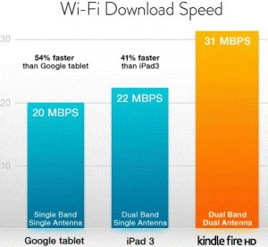 Kindle Fire HD Wi-Fi