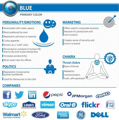 Infografic Psychology of color Blue