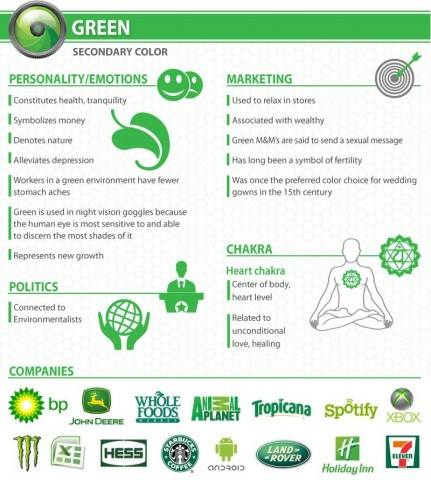 Infografic Psychology of color Green