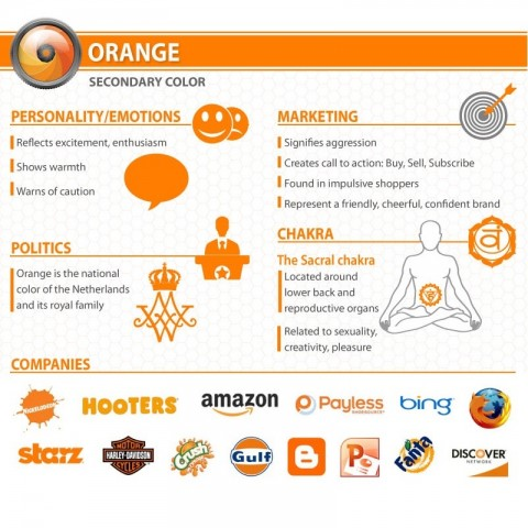 Infografic Psychology of color Orange
