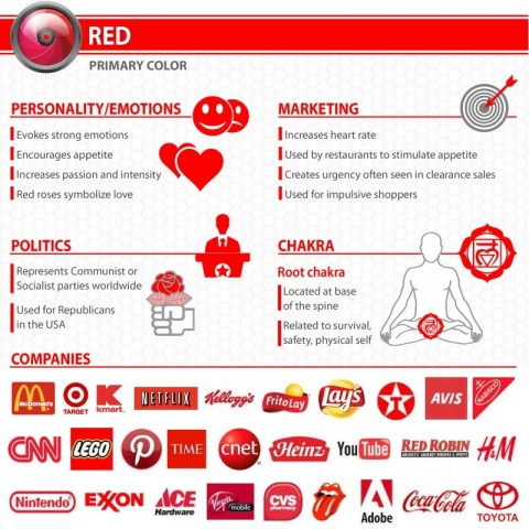 Infografic Psychology of color Red
