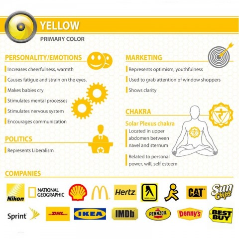 Infografic Psychology of color Yellow