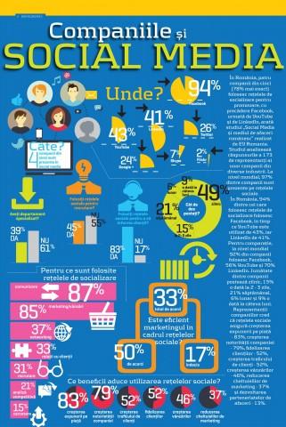 Infografic Companiile si Social Media