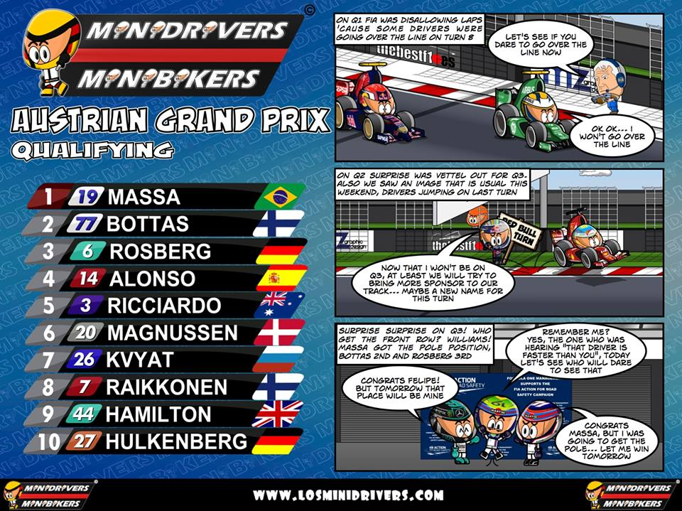 Austrian GP 2014 Qualifying